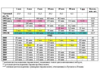 Тираж Монет Украины. Ходячка!